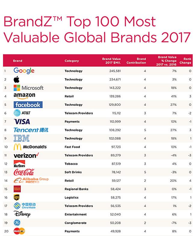 Google vs. Apple: обнародован свежий рейтинг самых дорогих брендов мира, фото-1