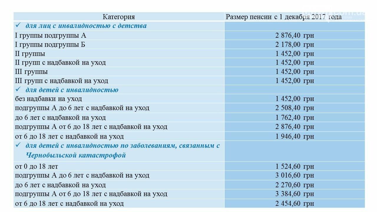 Повышение прожиточного минимума: кому и сколько денег добавили в декабре, фото-2
