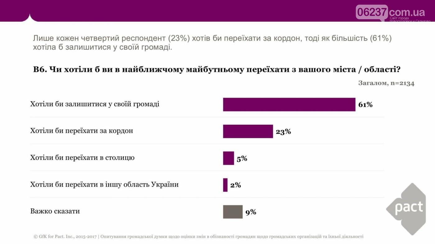 Хотели бы переехать за границу 23% украинцев, в Киев – 5%, фото-1