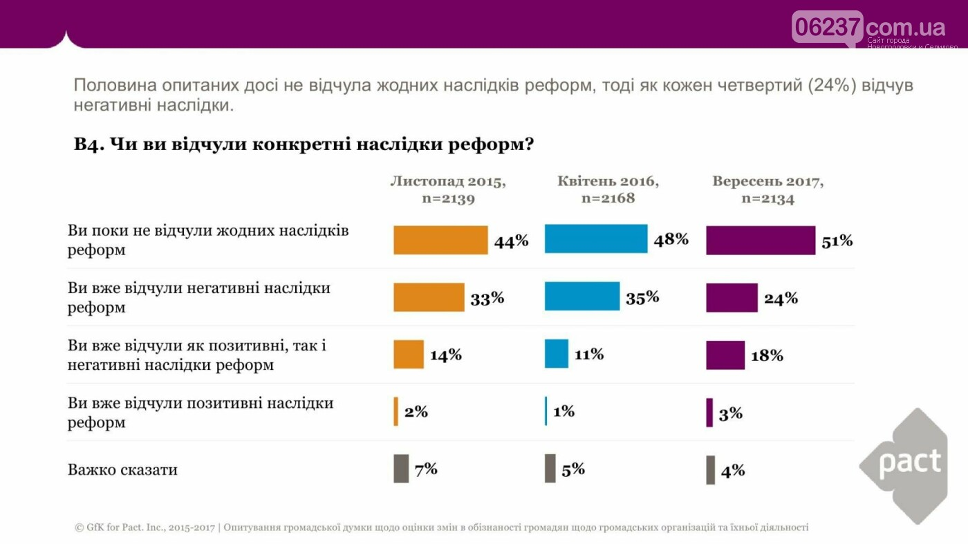 Половина украинцев никаких последствий реформ не чувствует, фото-1