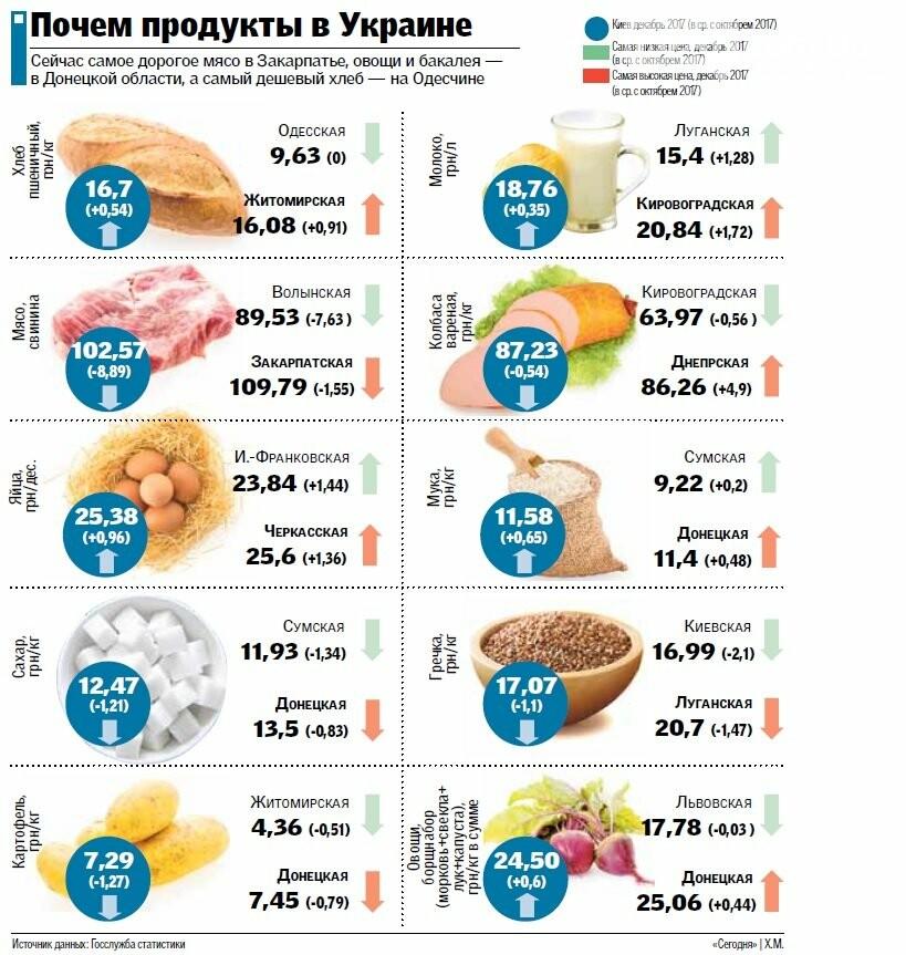 Цены на продукты в Украине: почему растут и где найти дешевле, фото-2