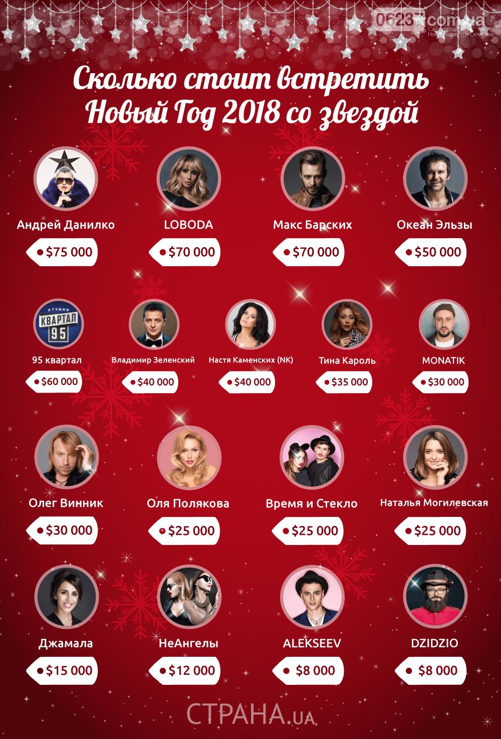 $75 тысяч за вечер: сколько зарабатывают украинские звезды на новогодних корпоративах, фото-1