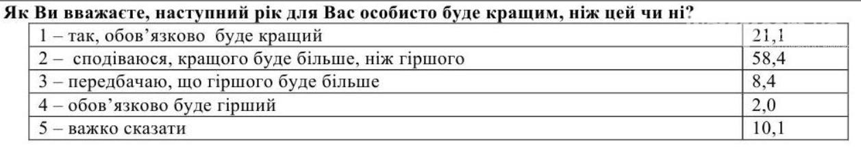 Большинство украинцев в 2017 году были счастливы, фото-1