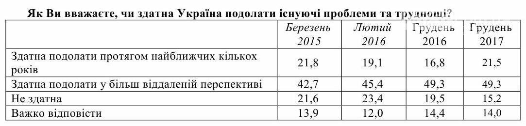 Украинцы смотрят в будущее страны с надеждой, оптимизмом и тревогой, фото-2