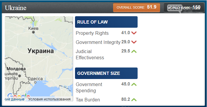Украина поднялась в Индексе экономической свободы, фото-1