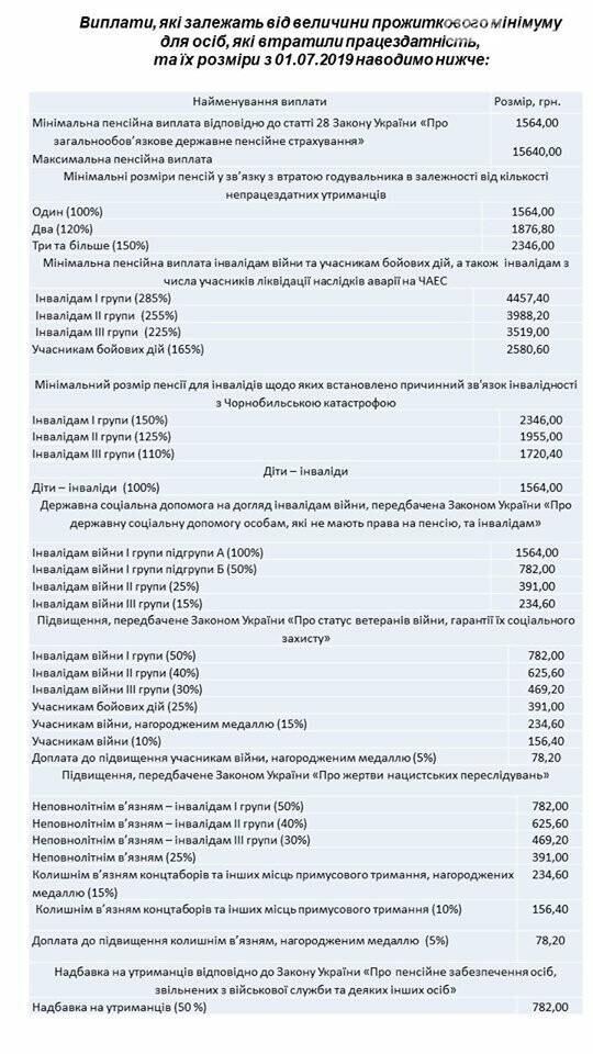 Селидовське об'єднане управління Пенсійного фонду України Донецької області інформує про перерахунок пенсій з 1 липня 2019 року, фото-1
